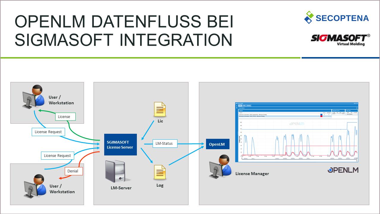 Datenfluss von OpenLM bei der Integration von SIGMASOFT®